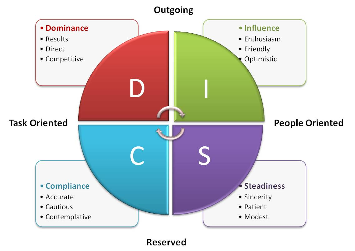 personal disc styles Disc profiles take the guesswork out of interacting with others what are your chances of connecting well with another person on average, two people have about a 40% chance of experiencing.